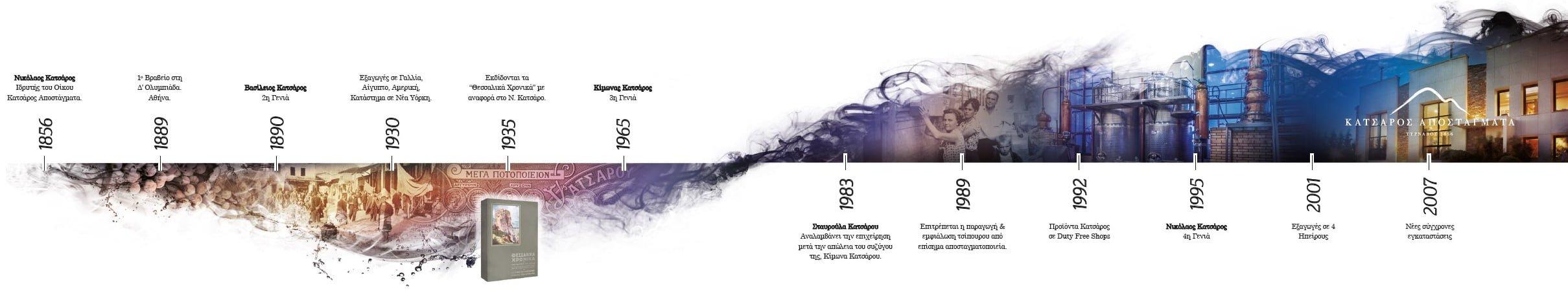 katsaros-apostagmata-xronologio